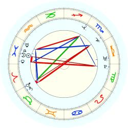 Litterial Green - natal chart (noon, no houses)