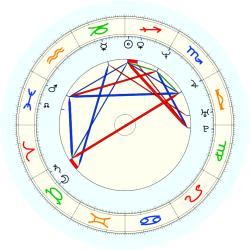 Tom Gugliotta - natal chart (noon, no houses)