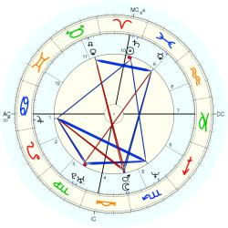 Tom Hammonds - natal chart (Placidus)