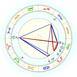 Tim Hardaway - natal chart (noon, no houses)
