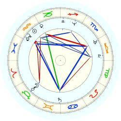 Othella Harrington - natal chart (noon, no houses)