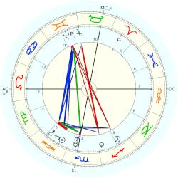 King of Romania Carol II - natal chart (Placidus)
