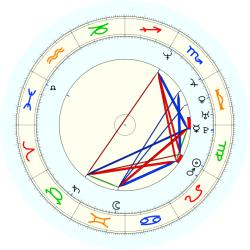 Robert Horry - natal chart (noon, no houses)