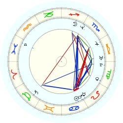 Stephen Howard - natal chart (noon, no houses)