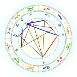 Marc Jackson - natal chart (noon, no houses)