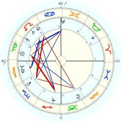Nell Carter - natal chart (Placidus)