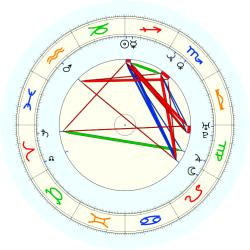 Ervin (1967) Johnson - natal chart (noon, no houses)