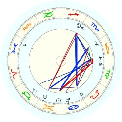 Popeye Jones - natal chart (noon, no houses)