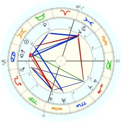 Kerry Kittles - natal chart (Placidus)