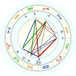 Antonio Lang - natal chart (noon, no houses)