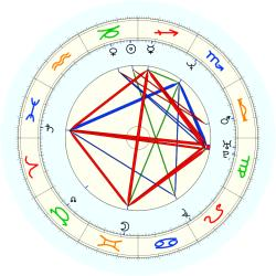 Tim Legler - natal chart (noon, no houses)