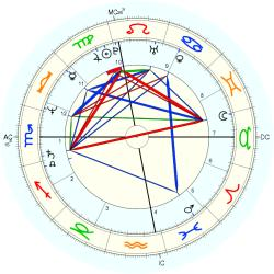 John Long - natal chart (Placidus)