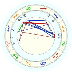 Luc Longley - natal chart (noon, no houses)
