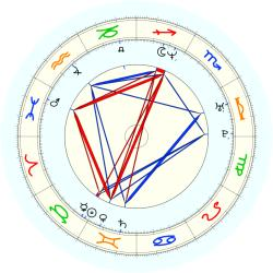 Donyell Marshall - natal chart (noon, no houses)
