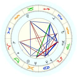 George McCloud - natal chart (noon, no houses)