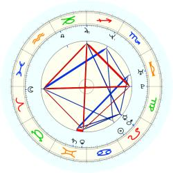 Jim McIlvaine - natal chart (noon, no houses)