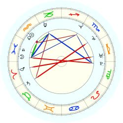 Alonzo Mourning - natal chart (noon, no houses)
