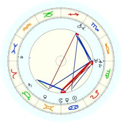 Jimmy Oliver - natal chart (noon, no houses)