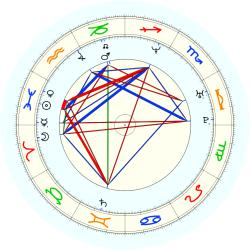 Greg Ostertag - natal chart (noon, no houses)