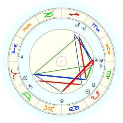 Doug Overton - natal chart (noon, no houses)