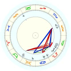 Robert Parish - natal chart (noon, no houses)