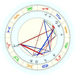 Anthony Parker - natal chart (noon, no houses)