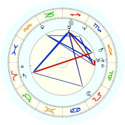 Brent Price - natal chart (noon, no houses)