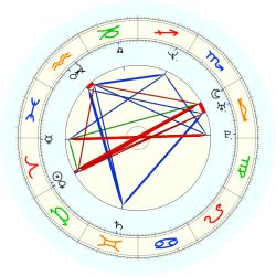 Theo Ratliff - natal chart (noon, no houses)