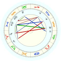 Stanley Roberts - natal chart (noon, no houses)