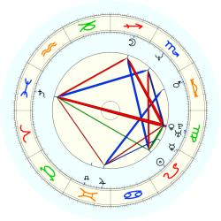 David Robinson - natal chart (noon, no houses)