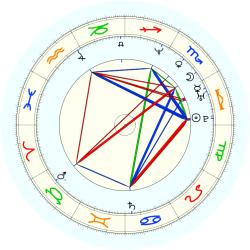 Paul Rogers - natal chart (noon, no houses)