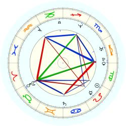 Roy (1973) Rogers - natal chart (noon, no houses)