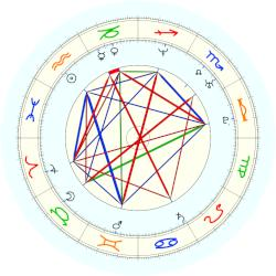 Mark Sanford - natal chart (noon, no houses)