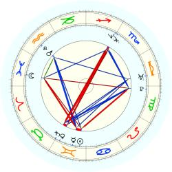 Brent Scott - natal chart (noon, no houses)