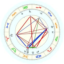 James Scott - natal chart (noon, no houses)