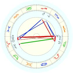 Steve Smith - natal chart (noon, no houses)