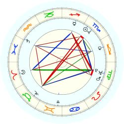 Dwight Gooden - natal chart (noon, no houses)
