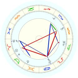 Marquis Grissom - natal chart (noon, no houses)