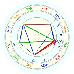 Randy Johnson - natal chart (noon, no houses)