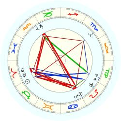 Jimmy Key - natal chart (noon, no houses)