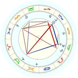 Keith Lockhart - natal chart (noon, no houses)