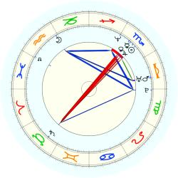 Javier Lopez - natal chart (noon, no houses)