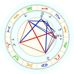 Mike Mussina - natal chart (noon, no houses)