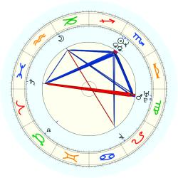 Jeff Nelson - natal chart (noon, no houses)