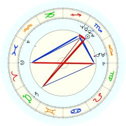 Chad Ogea - natal chart (noon, no houses)