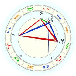 Curt Schilling - natal chart (noon, no houses)
