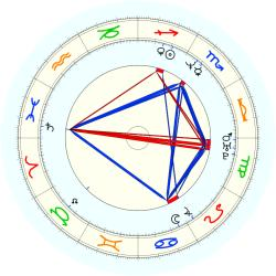 Larry Walker - natal chart (noon, no houses)