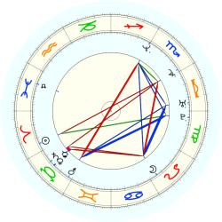 Steve Avery - natal chart (noon, no houses)