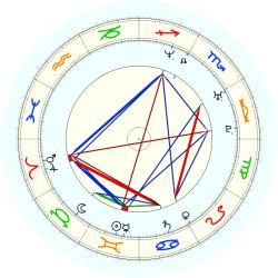 Allen Iverson - natal chart (noon, no houses)