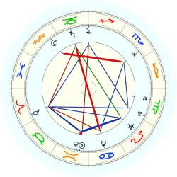 Mark Calcavecchia - natal chart (noon, no houses)